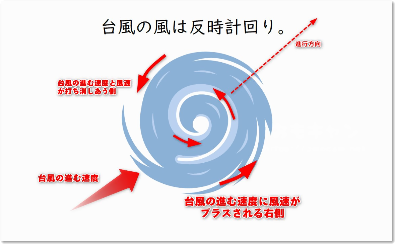 台風の進行方向と風の強さの傾向